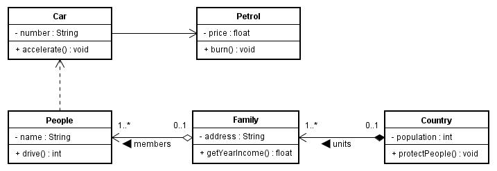 UML Class Diagrams Example